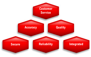 Services pyramid diagram